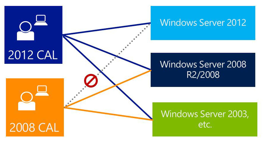 windows server cal